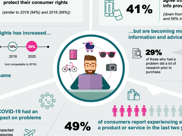 Consumers more aware of rights, wary of salespeople – survey
